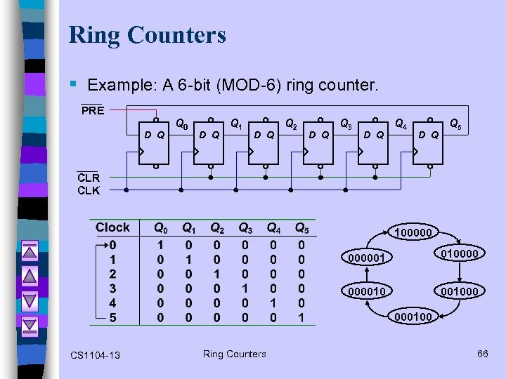 Ring Counters § Example: A 6 -bit (MOD-6) ring counter. PRE D Q Q