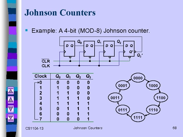 Johnson Counters § Example: A 4 -bit (MOD-8) Johnson counter. D Q Q 0