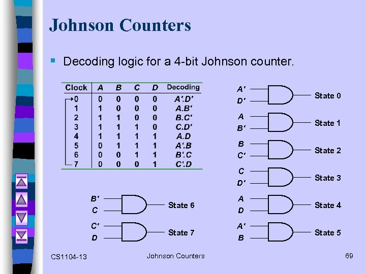 Johnson Counters § Decoding logic for a 4 -bit Johnson counter. A' D' State