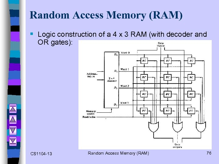 Random Access Memory (RAM) § Logic construction of a 4 x 3 RAM (with