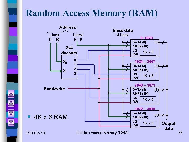 Random Access Memory (RAM) Address Lines 11 10 Lines 0– 9 Input data 8
