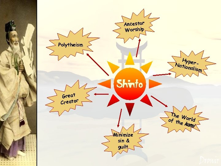 Ancestor Worship Polytheism Hyp Natio ernalism Shinto Great r Creato The W of th