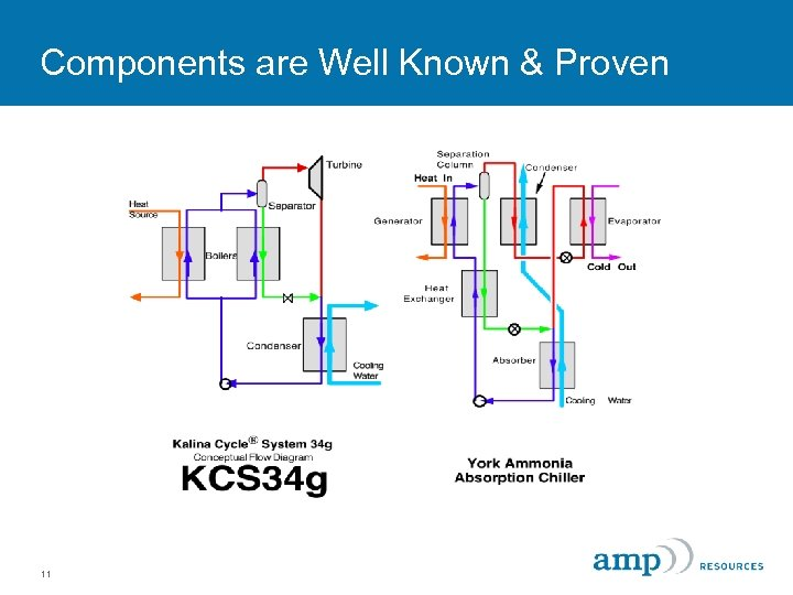 Components are Well Known & Proven 11