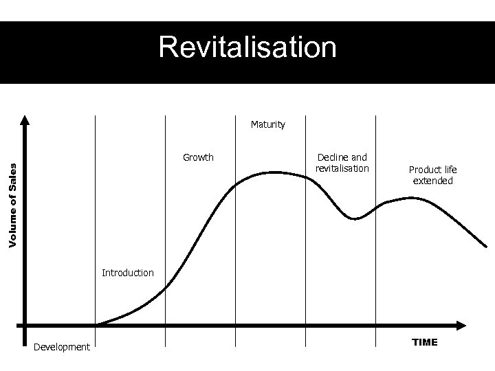 Revitalisation Maturity Volume of Sales Growth Decline and revitalisation Product life extended Introduction Development