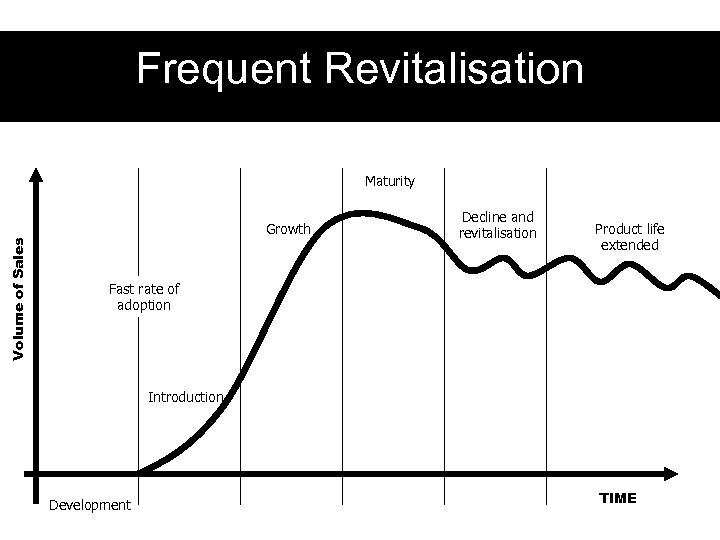 Frequent Revitalisation Maturity Volume of Sales Growth Decline and revitalisation Product life extended Fast