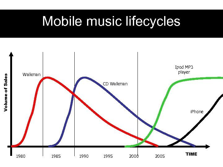 Volume of Sales Mobile music lifecycles Ipod MP 3 player Walkman CD Walkman i.