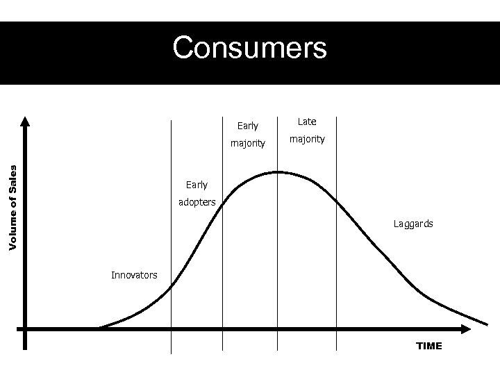Consumers Late majority Volume of Sales Early majority Early adopters Laggards Innovators TIME