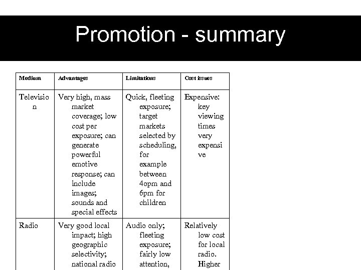 Promotion - summary Medium Advantages Limitations Cost issues Televisio n Very high, mass market