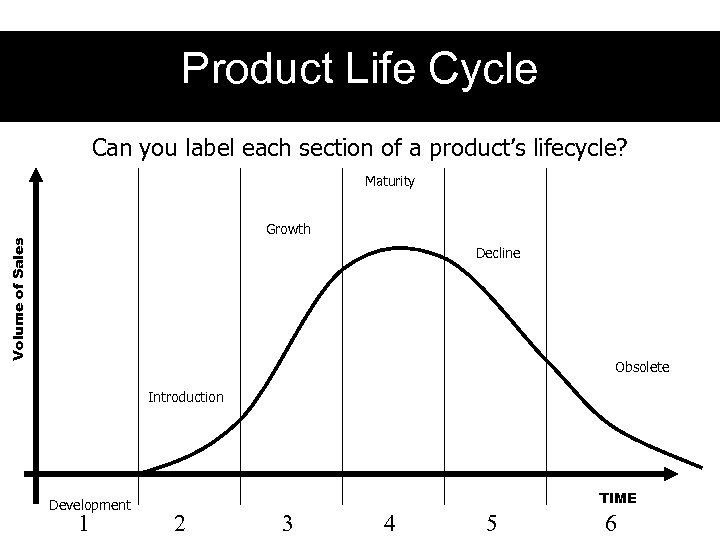 Product Life Cycle Can you label each section of a product's lifecycle? Maturity Volume