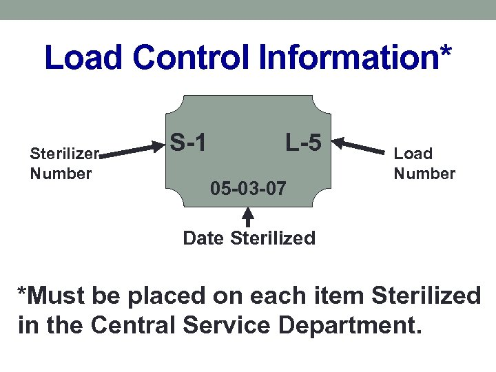 Load Control Information* Sterilizer Number S-1 L-5 05 -03 -07 Load Number Date Sterilized