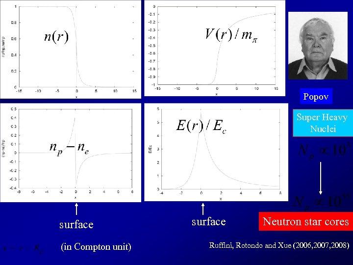 Popov Super Heavy Nuclei surface (in Compton unit) surface Neutron star cores Ruffini, Rotondo