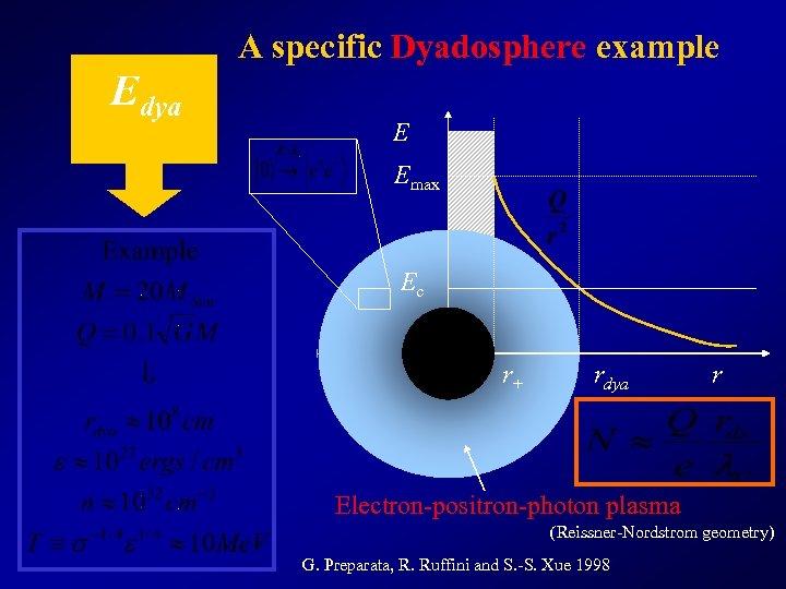 A specific Dyadosphere example Edya E Emax Ec r+ rdya r Electron-positron-photon plasma (Reissner-Nordstrom