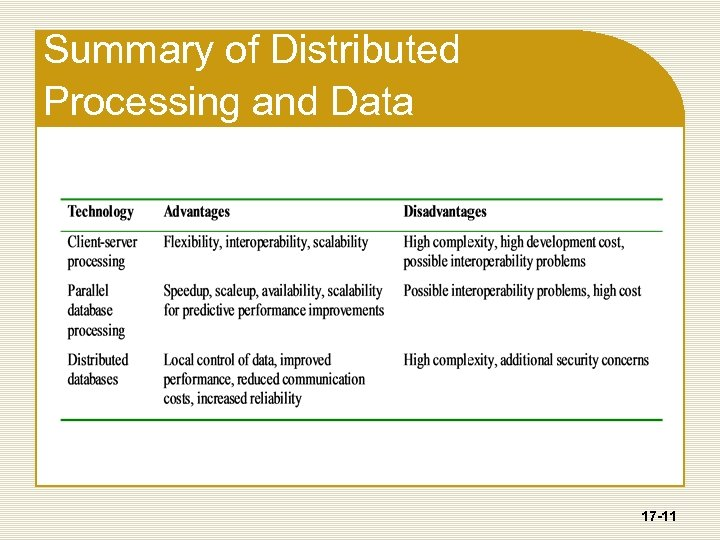 Summary of Distributed Processing and Data 17 -11
