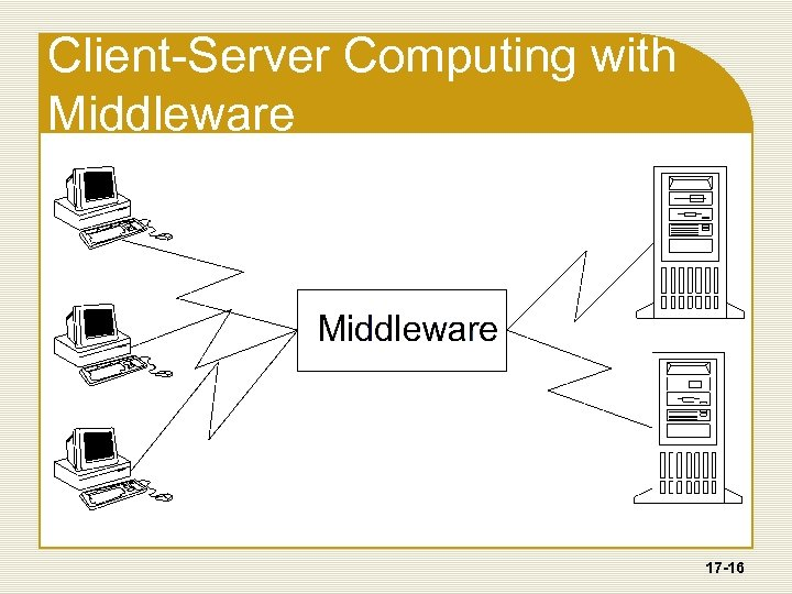 Client-Server Computing with Middleware 17 -16