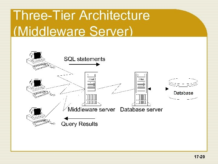 Three-Tier Architecture (Middleware Server) 17 -20
