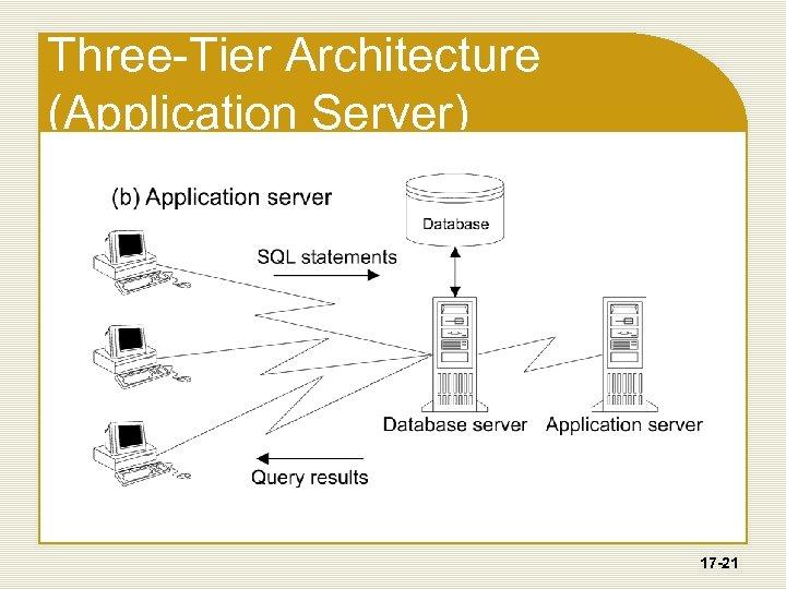 Three-Tier Architecture (Application Server) 17 -21