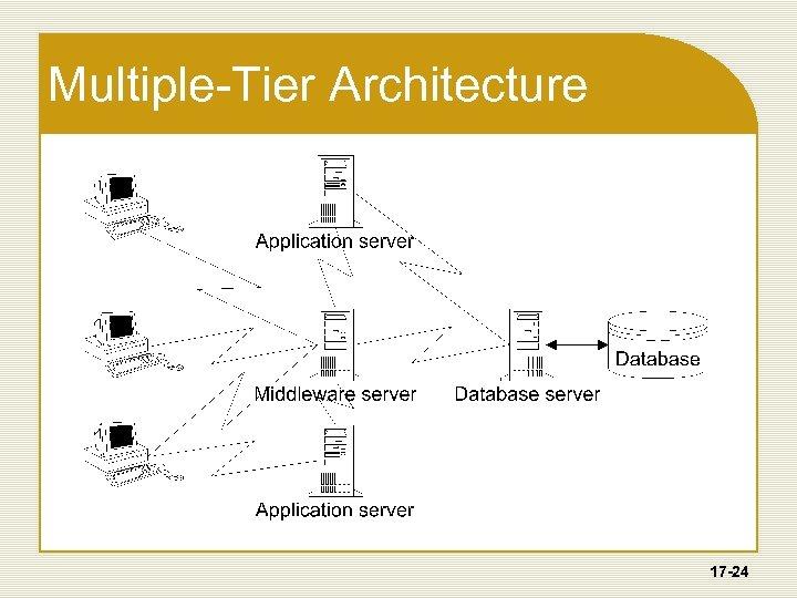 Multiple-Tier Architecture 17 -24