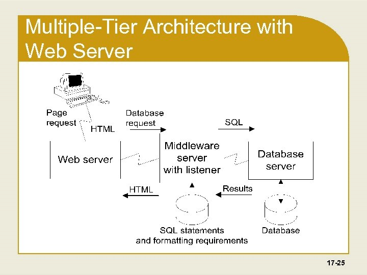 Multiple-Tier Architecture with Web Server 17 -25