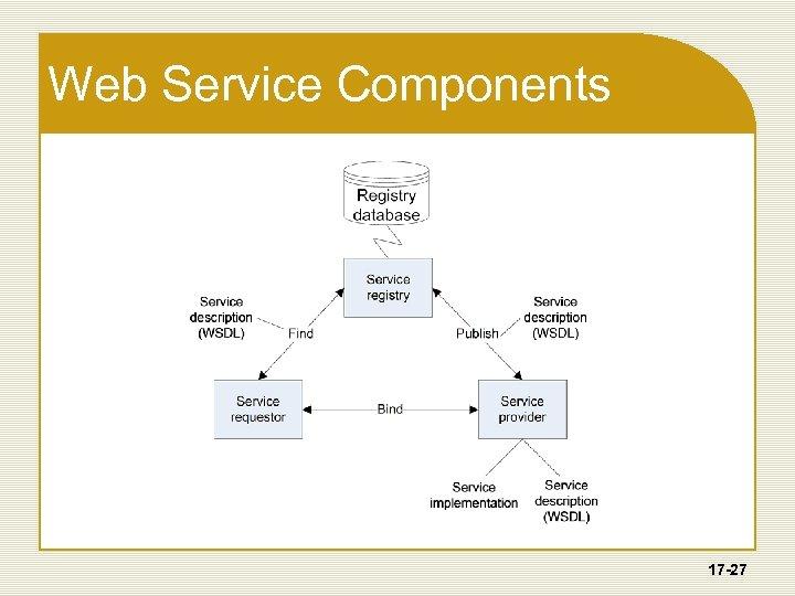 Web Service Components 17 -27