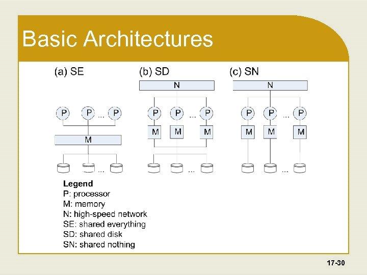 Basic Architectures 17 -30