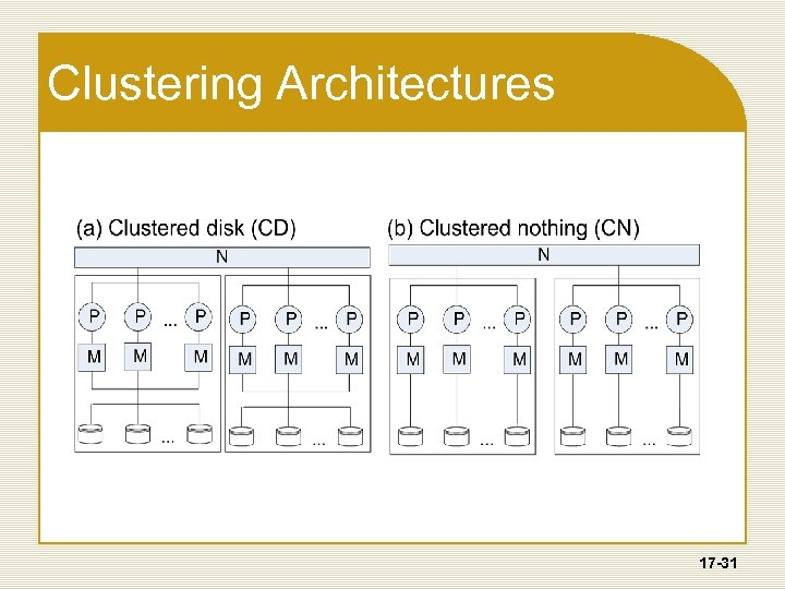 Clustering Architectures 17 -31