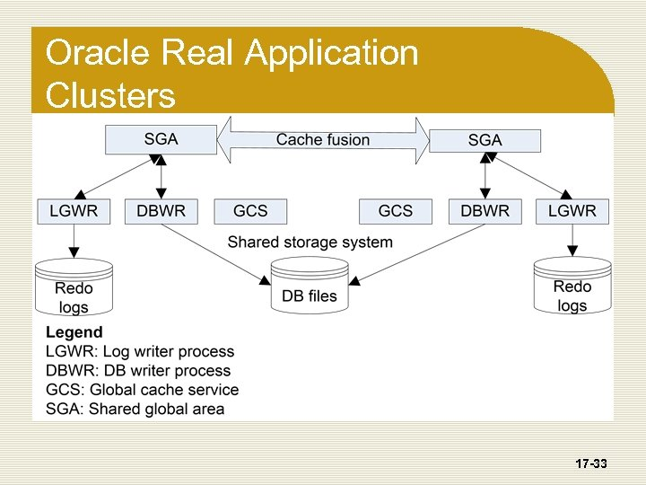 Oracle Real Application Clusters 17 -33