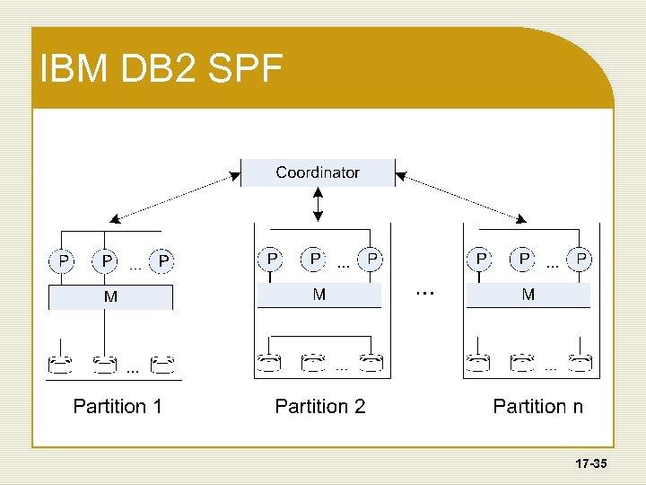 IBM DB 2 SPF 17 -35