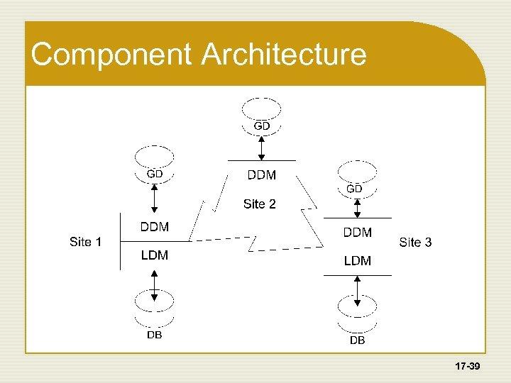 Component Architecture 17 -39