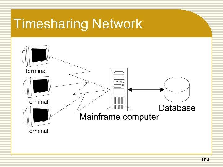 Timesharing Network 17 -4