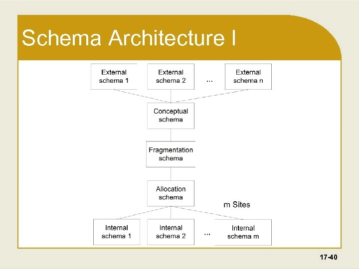 Schema Architecture I 17 -40
