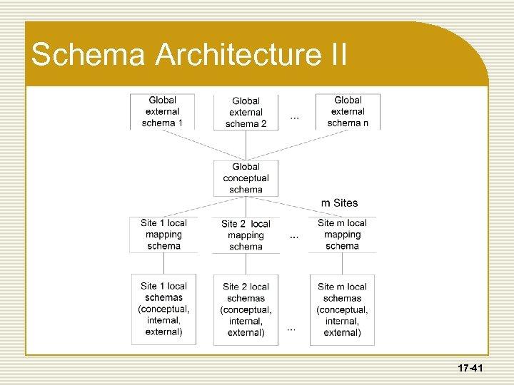 Schema Architecture II 17 -41