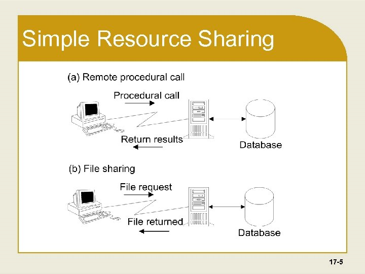 Simple Resource Sharing 17 -5