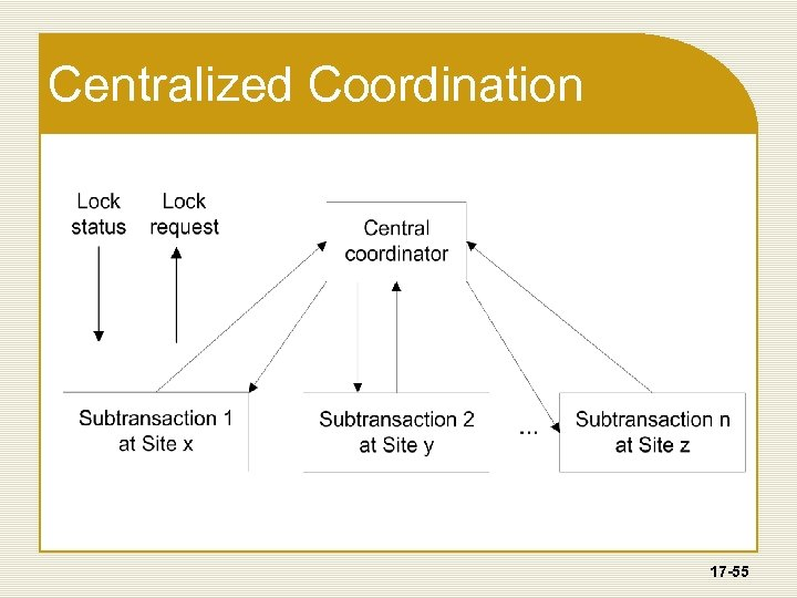 Centralized Coordination 17 -55