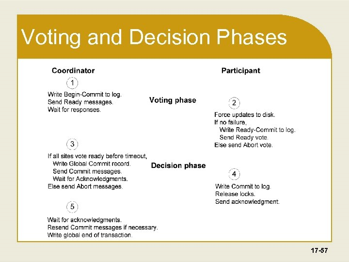 Voting and Decision Phases 17 -57