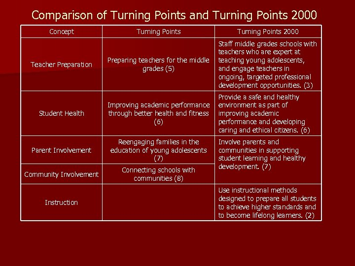 Comparison of Turning Points and Turning Points 2000 Concept Turning Points 2000 Preparing teachers