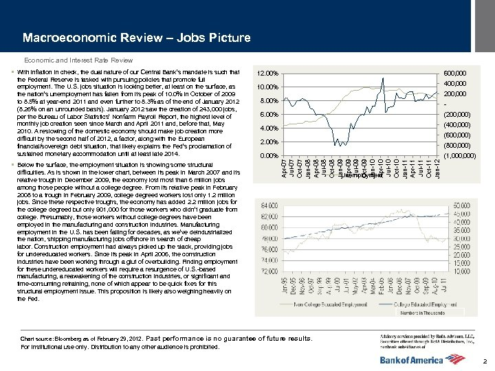 Macroeconomic Review – Jobs Picture Economic and Interest Rate Review the Federal Reserve is