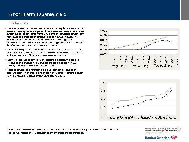 Short-Term Taxable Yield Taxable Review 0. 60% 0. 40% ABCP (A 1+/P 1) 8