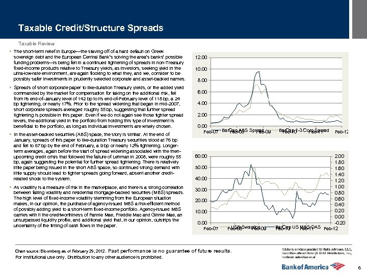 Taxable Credit/Structure Spreads Taxable Review § The short-term relief in Europe—the staving off of