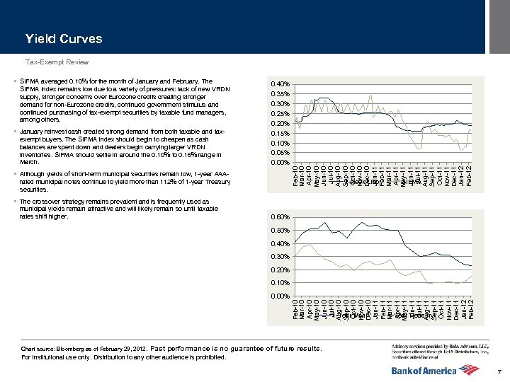 Yield Curves Tax-Exempt Review SIFMA Index remains low due to a variety of pressures: