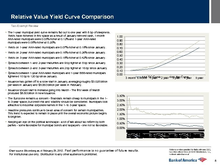 Relative Value Yield Curve Comparison Tax-Exempt Review § The 1 -year municipal yield curve