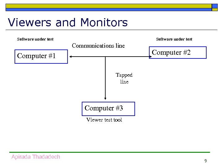 Viewers and Monitors Software under test Communications line Computer #1 Computer #2 Tapped line