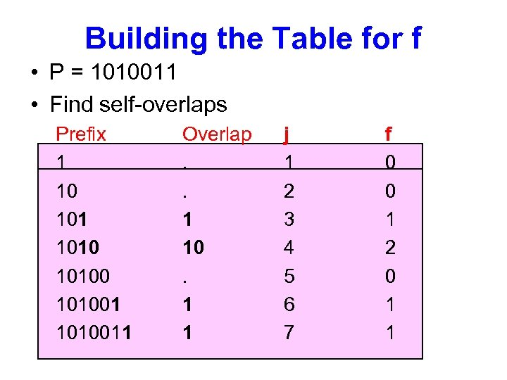 Building the Table for f • P = 1010011 • Find self-overlaps Prefix 1