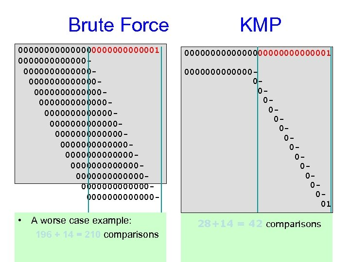 Brute Force KMP 00000000000001 0000000000000000000000000000000000000000000000000000000000000000000000000000000000000000000 - 000000000000001 • A worse case example: 196 +