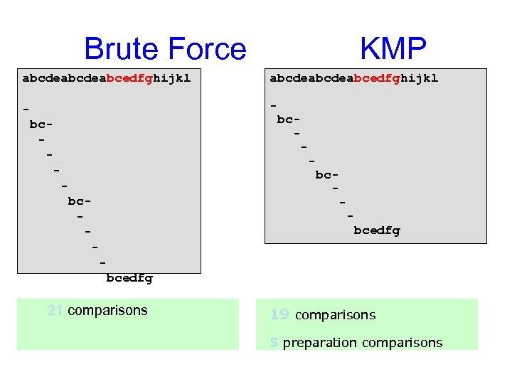 Brute Force KMP abcdeabcdeabcedfghijkl - bc- bc- - bcedfg 21 comparisons 19 comparisons 5
