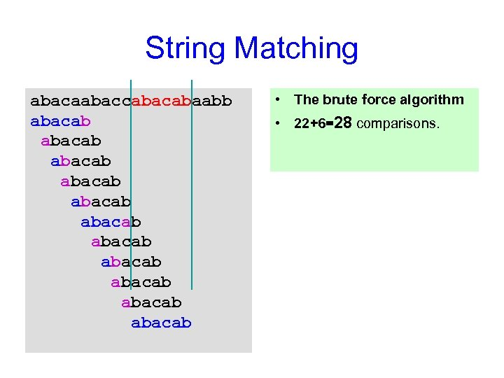 String Matching abacaabaccabaabb abacab abacab abacab • The brute force algorithm • 22+6=28 comparisons.