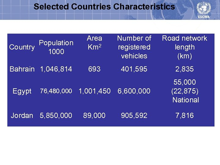 Selected Countries Characteristics Population Country 1000 Bahrain 1, 046, 814 Egypt Area Km 2