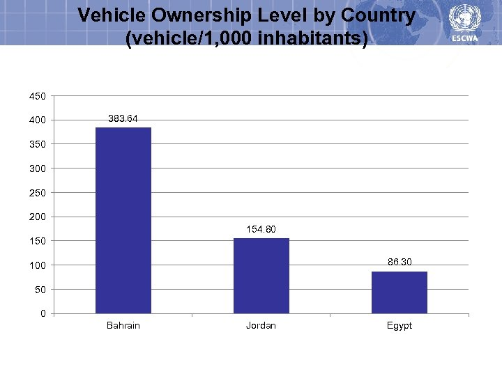 Vehicle Ownership Level by Country (vehicle/1, 000 inhabitants) 450 400 383. 64 350 300