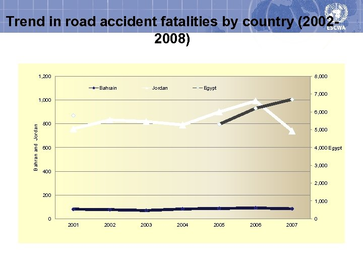 Trend in road accident fatalities by country (20022008) 1, 200 8, 000 Bahrain Jordan
