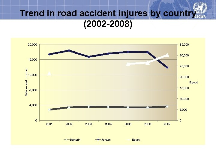 Trend in road accident injures by country (2002 -2008) 20, 000 35, 000 30,