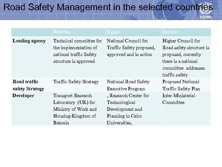 Road Safety Management in the selected countries Bahrain Egypt Jordan Leading agency Technical committee